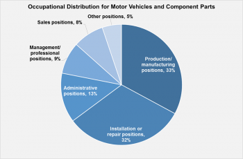 Pie chart showing occupational distribution for motor vehicles and component parts, Quarter 4, 2016.