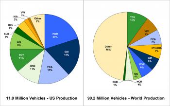 U.S. light vehicle production and total world vehicle production shares for 2015