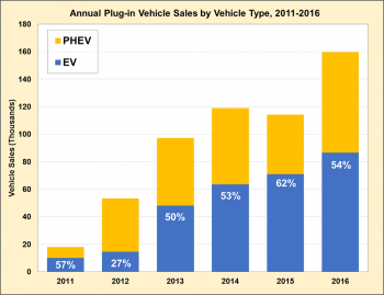 Graphic showing annual PEV sales by vehicle type for the years 2011 through 2016.