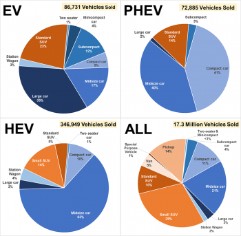 Graphic showing sales shares by vehicle type (EV, PHEV, HEV, and ALL) and size class in 2016.