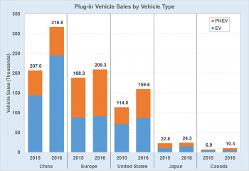 Graph showing plug-in vehicle sales by vehicle type (EV, PHEV, total PEV)  for 2015 and 2016 in various countries.