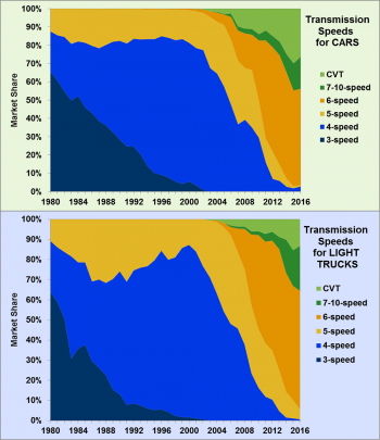 Market share of transmission speeds for cars and light trucks from 1980 to 2016.
