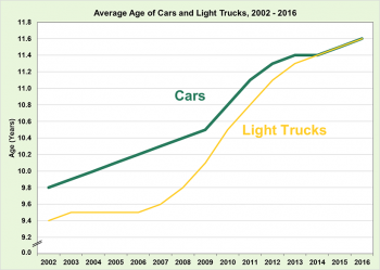 Graphic showing average age of car and light trucks from 2002 to 2016.
