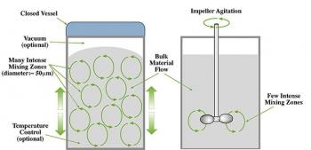 Diagram showing Resonant/Acoustics® Mixing vs. Impeller Mixing.