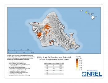 Utility Scale PV Development Potential