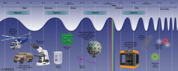 The spectrum of NNSA work