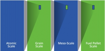 Graphic with four pillars: Atomic Scale, Grain Scale, Mesoscale, Fuel Pellet Scale