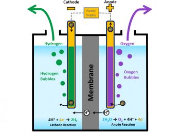 Illustration of a PEM electrolyzer