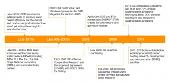 Energy Efficient Water Heater Development Timeline Dates: Text below this graphic describes the graphic.