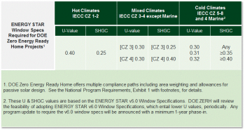 Chart graphic of program requirements for hot climates, mixed climates, and cold climates.