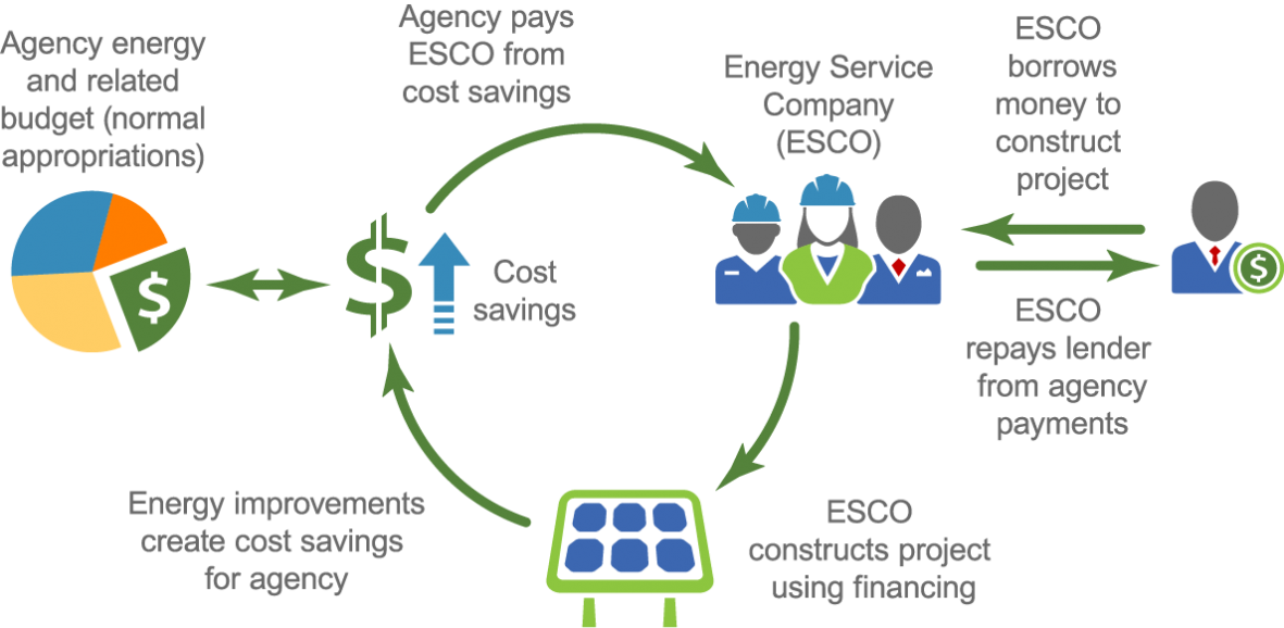 About federal energy savings performance contracts department of about federal energy savings performance contracts ccuart Choice Image