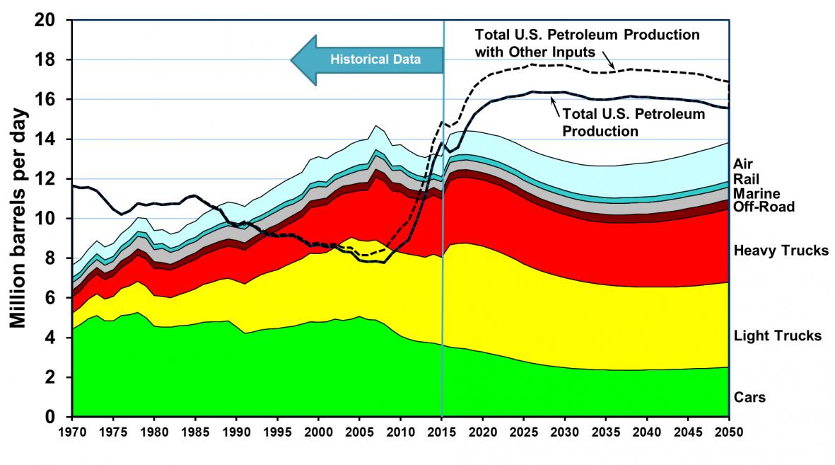 DOE: нефтедобыча США превышает потребление транспортом