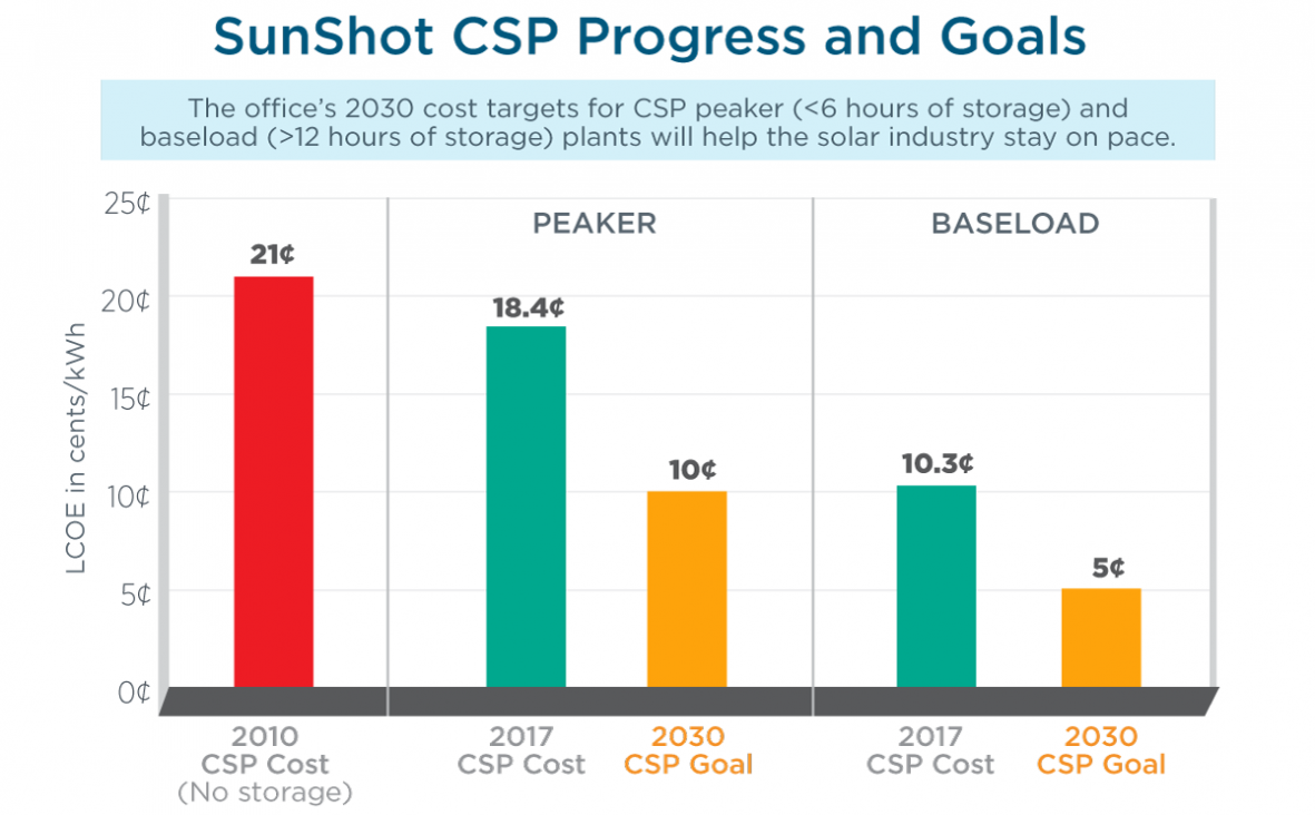 A graphic that looks at the cost targets for concentrating solar power.