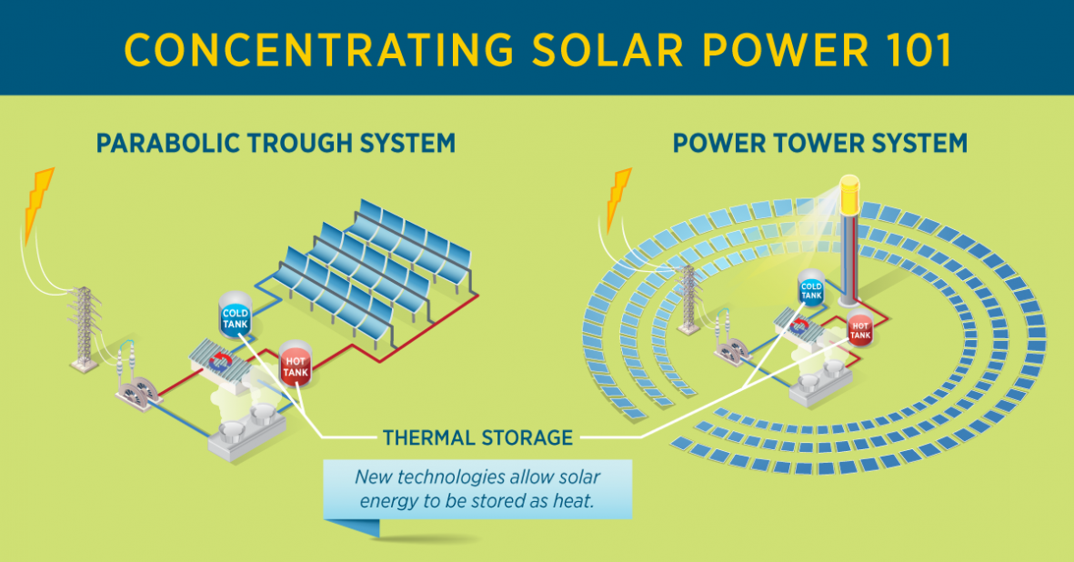 Graphic explaining the concept of concentrating solar power.