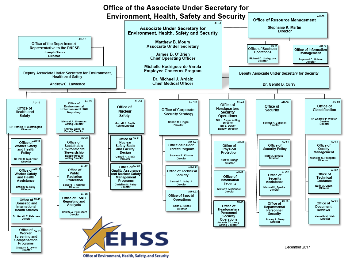 au ehss organizational chart 12 06 17?itok=aXKxbp T duncan performer wiring diagram new steeple analysis template