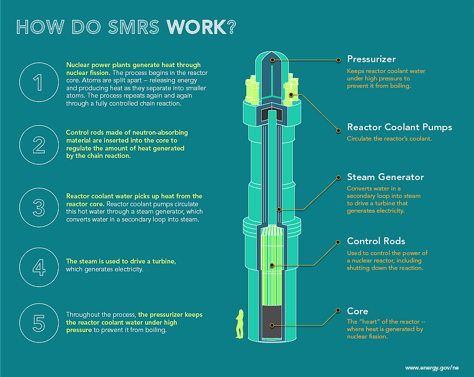 Graphic of a small modular reactor that explains how it works.