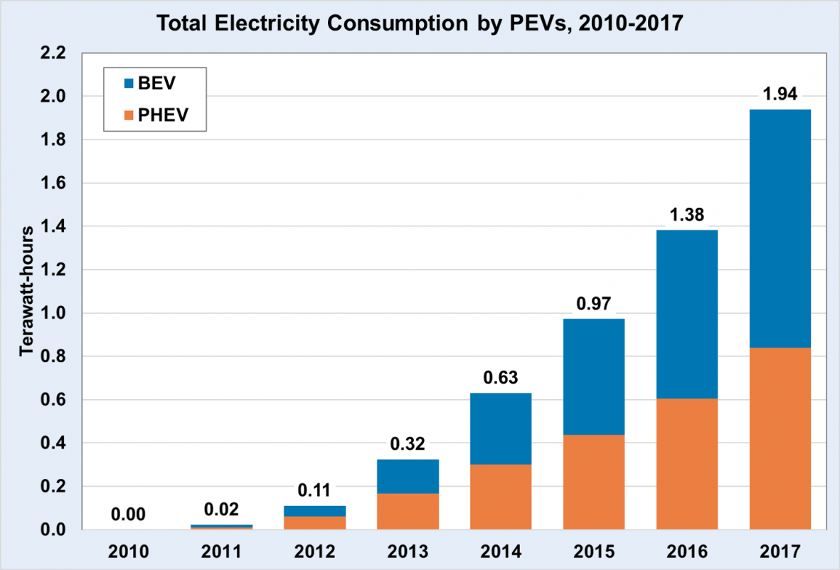 Total electricity consumption by plug-in electric vehicles from 2010 to 2017