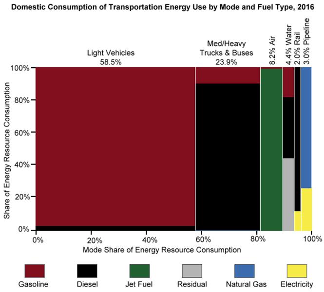 США: потребление энергии на транспорте