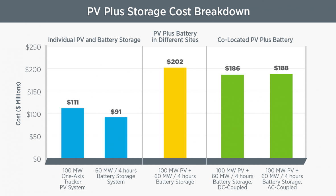 Solar plus storage cost breakdown