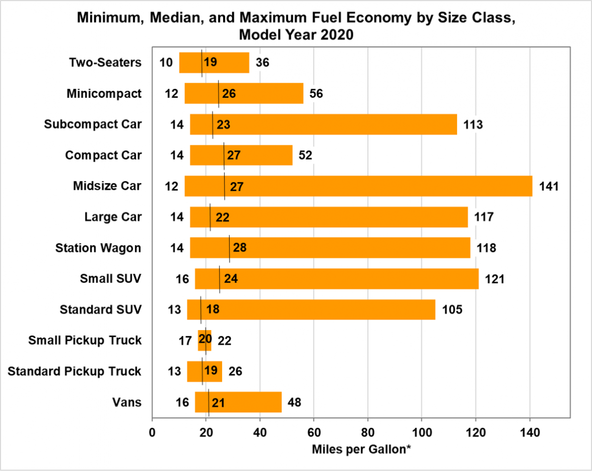 Minimum, Median, and Maximum Fuel Economy by Size Class for Model Year 2020