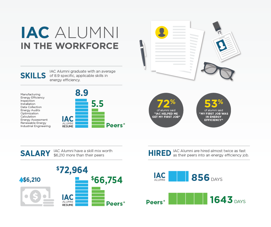 Industrial Assessment Center infographic on graduates in the workforce