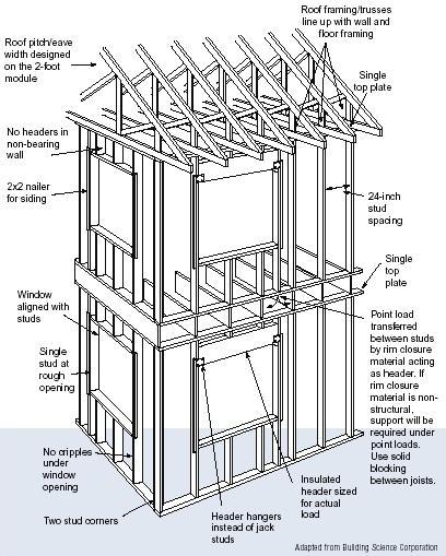 Advanced House Framing