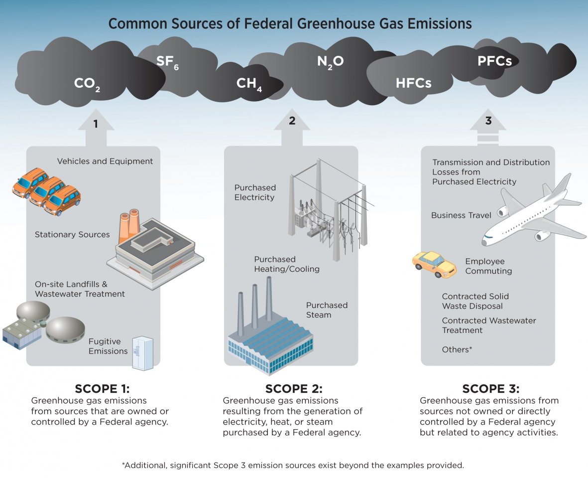 Common sources of federal greenhouse gas emissions department of home common sources of federal greenhouse gas emissions pooptronica Choice Image