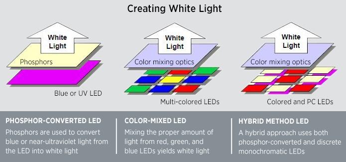led basics_white_light_0615?itok=R8_T6Y00 led basics department of energy Light Switch Wiring Diagram at aneh.co