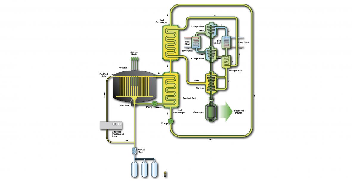 A design concept of a molten salt reactor title=Molten Salt Reactor