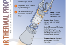 Nuclear thermal propulsion and how it works.