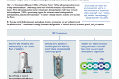About the Office of Nuclear Energy Fact Sheet Cover