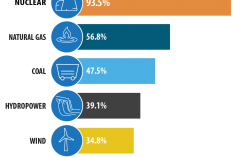 2019 capacity factor by energy source