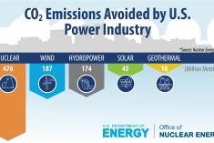CO2 emissions avoided by U.S. clean energy sources