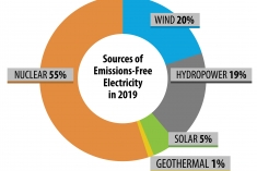 Source of Emissions Free Electricity Generation Share in the United States for 2019