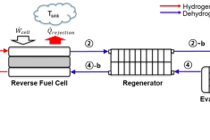 Schematic of the Chemical Looping Heat Pump [Kim et al. (2020)].