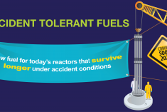 Accident Tolerant Fuels are new fuels that have enhanced accident tolerance.