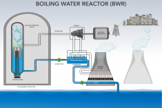 Diagram of a boiling water nuclear reactor and how it works