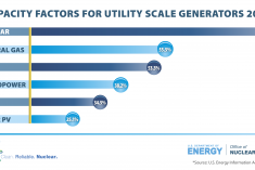 Capacity Factors for Utility Scale Energy Sources
