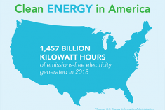 A graphic showing the break down of clean energy generation for 2018 in America.