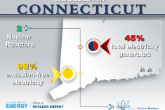 State of Connecticut with nuclear reactors located on the map.