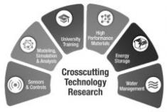 Crosscutting R&D Program Fact Sheet