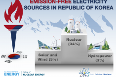 Graphic of the emission-free power sources in Republic of Korea