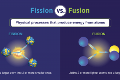 A graphic labeled fission vs fusion with diagrams of both physical processes underneath.