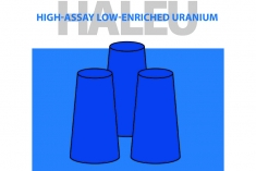 High-assay low-enriched uranium also known as HALEU