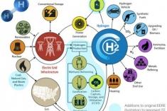Hydrogen Strategy Fact Sheet
