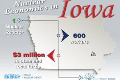 nuclear economics in Iowa.