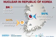 Graphic that shows the impact nuclear energy has on Republic of Korea