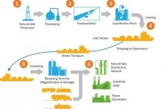 Liquefied Natural Gas Value Chain Fact Sheet