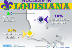Stats on nuclear production in Louisiana