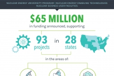 Maintaining Nuclear Leadership - $65 million for 93 projects in 28 states.